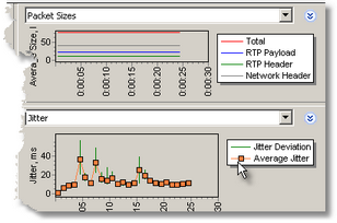 Jitter, Packet Loss, MOS, R-Factor and other charts